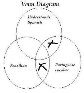 Logic titivillus page 5 and we can understand why its not valid by looking at this venn diagram right here that shows why our argument about some brazilians being portuguese ccuart Choice Image