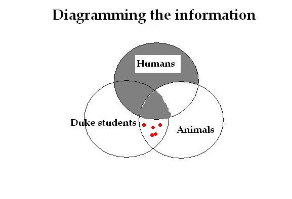 Categorical logic and syllogisms 05 titivillus the venn diagram shows us that and explains why the inference the syllogism is not valid just because no duke students are humans and all humans are ccuart Choice Image